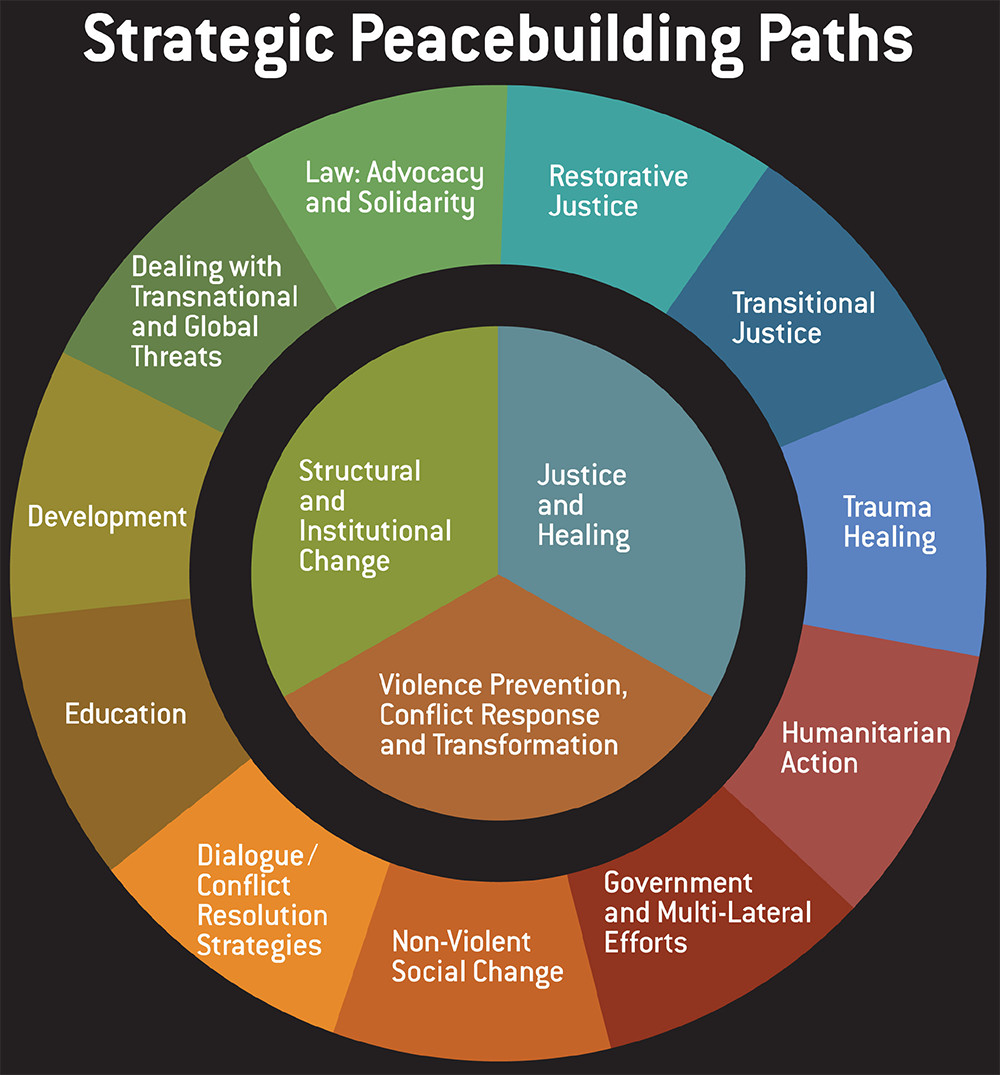 thesis peace conflict resolution