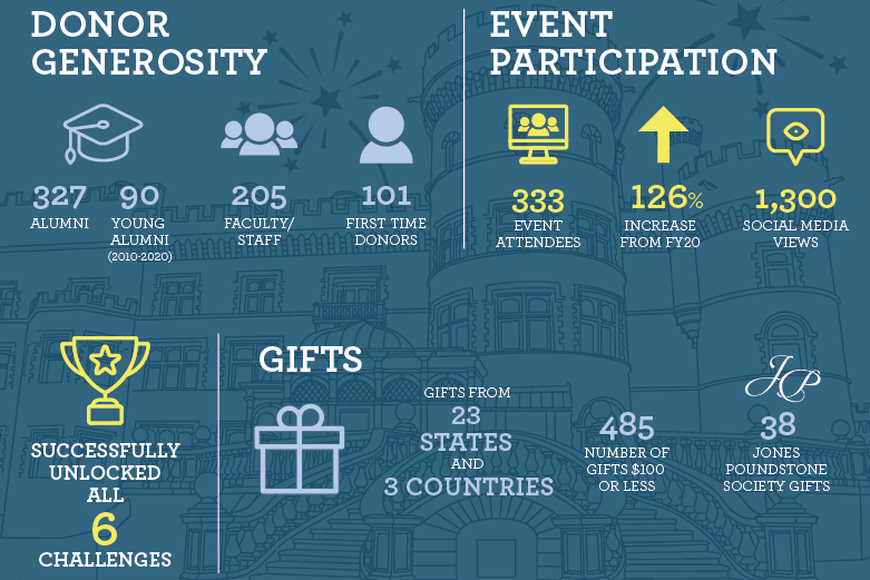 Infographic showing how many donors and gifts