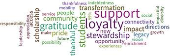 Word cloud about reasons to give to Arcadia University, created by donors