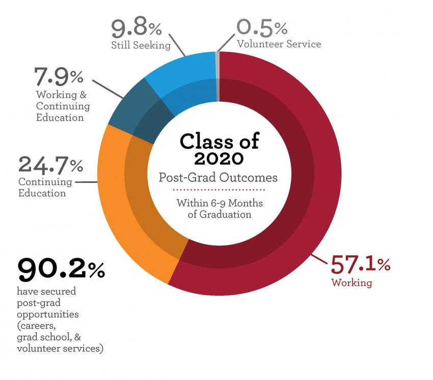 Donut graph of Arcadia University Class of 2020 outcomes
