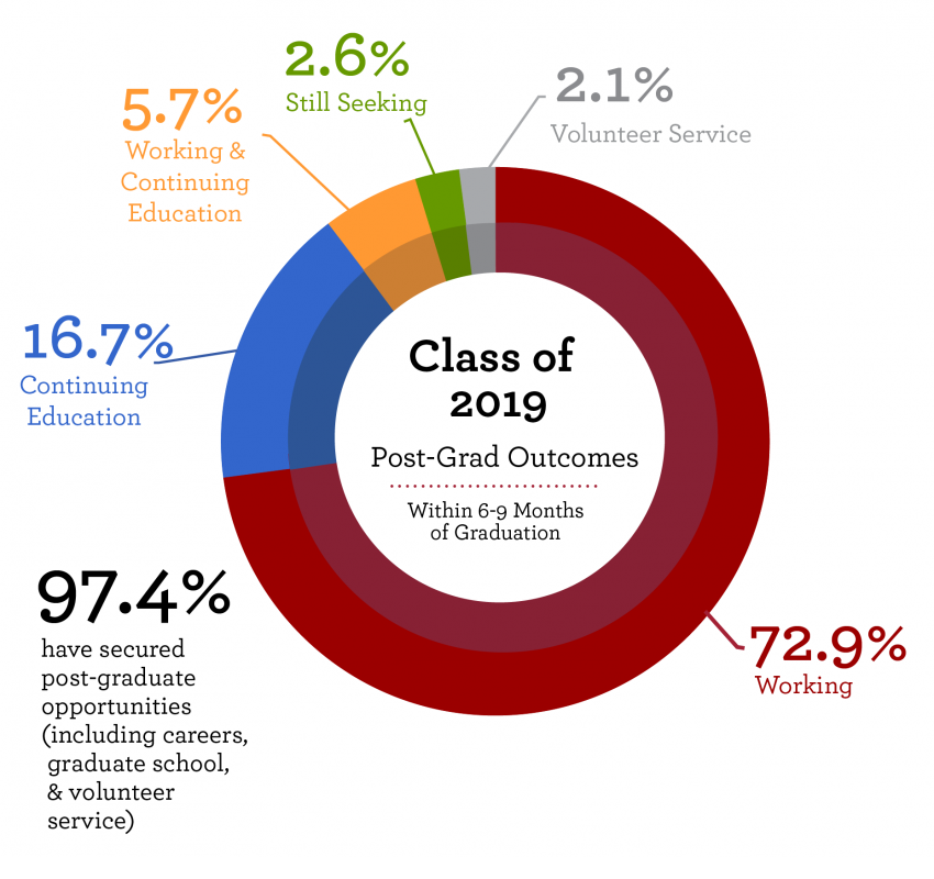 Graph of Class of 2019 data